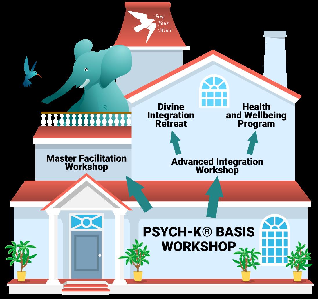 PSYCH-K® huis